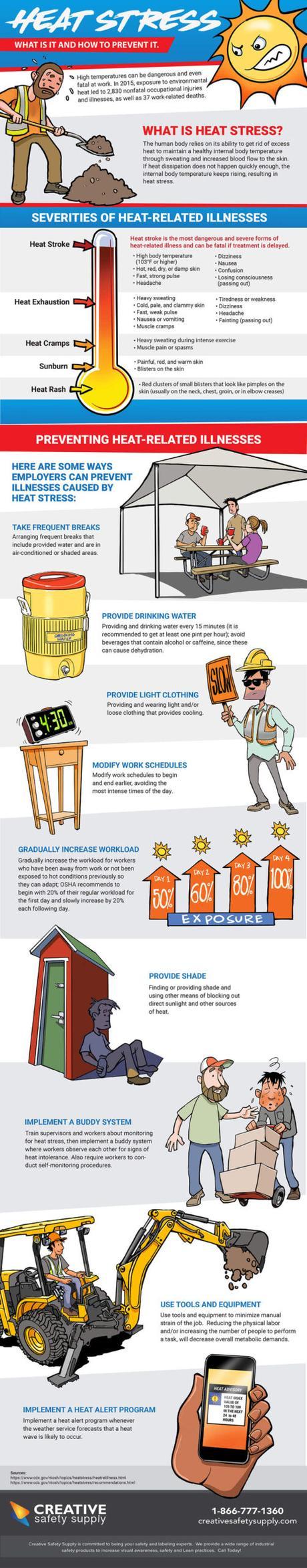 Prevent Heat Stress