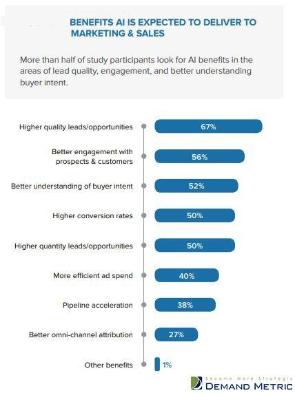 Pros and cons of implementing AI into your email marketing campaign