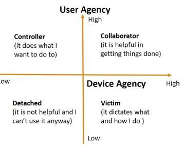 Agency in Human-Smart Device Relationships: An Exploratory Study