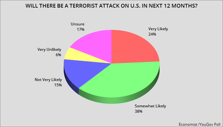 Most Think U.S. Will Have A Terrorist Attack Within A Year