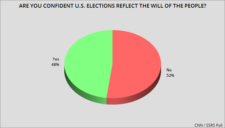 The New CNN Poll Is Very Troubling