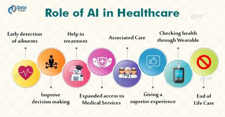 Artificial Intelligence in Healthcare: How does it Help? (Updated)