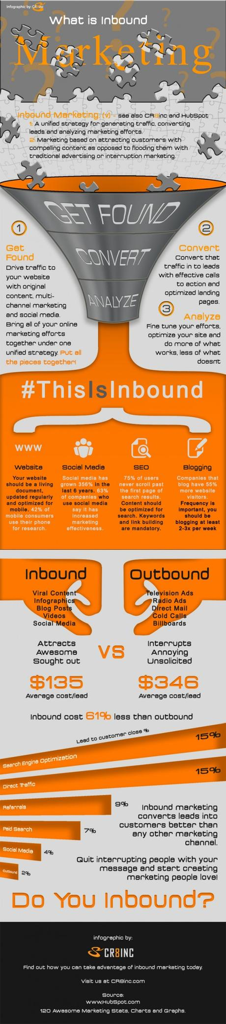What Is Inbound Marketing [Infographic]