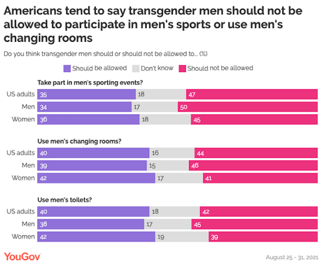 The U.S. Public's View On Transgender Rights