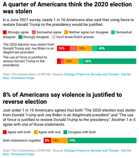 8% Say Violence Justified To Put Trump Back In Office