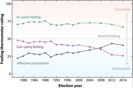 Models of how political polarization happens