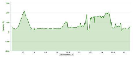 Portland Marathon 2013 elevation chart