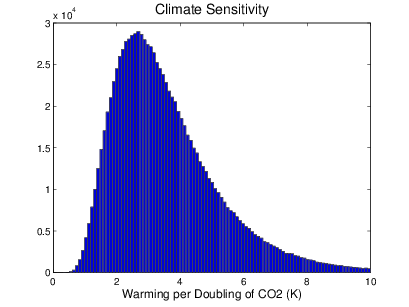 Histogram of 106 points sampled from the log-normal distribution used for climate sensitivity in the model.