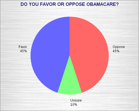 What Public Really Thinks Of Obamacare
