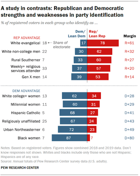 Democrats Outnumber Republicans In United States