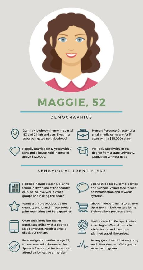 Infographics, texts, podcasts, courses, personal brand … Use Customer Persona Profiles to Increase Revenue