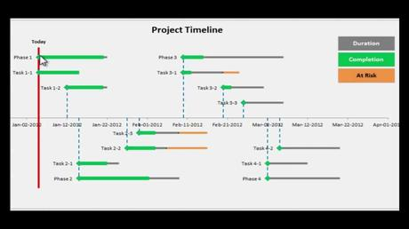 Plans and proposals should be put in a clear format making it easy for potential investors to understand. Excel Project Timeline - Step by step instructions to make
