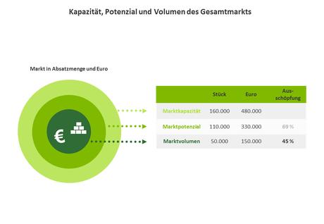 If you're starting a new business, then you need an effective plan. Potenzialanalyse - hopp Marktforschung