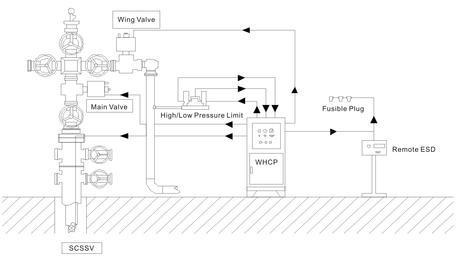 (dandy specialties and larkin products) selecting wellhead equipment. Wellhead Control Panels (WHCP)-IVS Flow Control Co., Ltd.