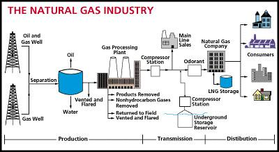 However, natural gas found at the wellhead, though still composed primarily of methane, is not pure. Gas Introduction