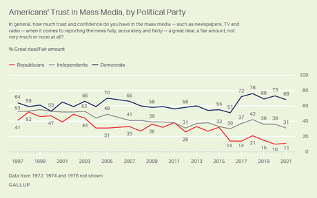 Trust In Media At Lowest Point Since 2016