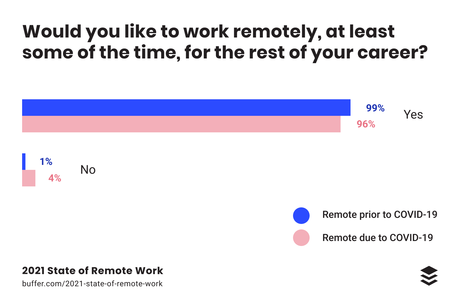Top 7 Productivity Tips from Remote Working Leaders (and how to implement them!)