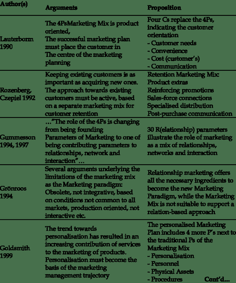 Free and premium plans sales crm softwar. Literature Review On Marketing Mix Pdf