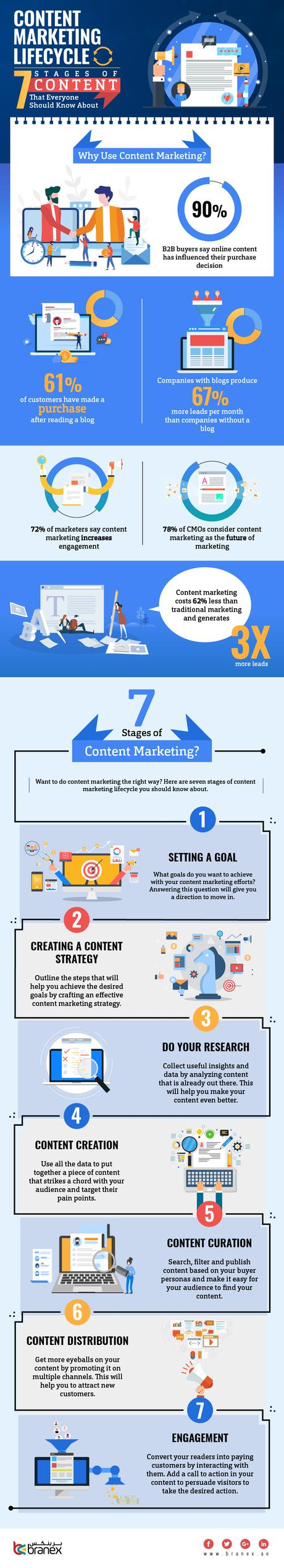 All small businesses should have an internet presence as part of their marketing mix since most consumers go online to research before they buy. 7 Stages of Content Marketing Lifecycle ...
