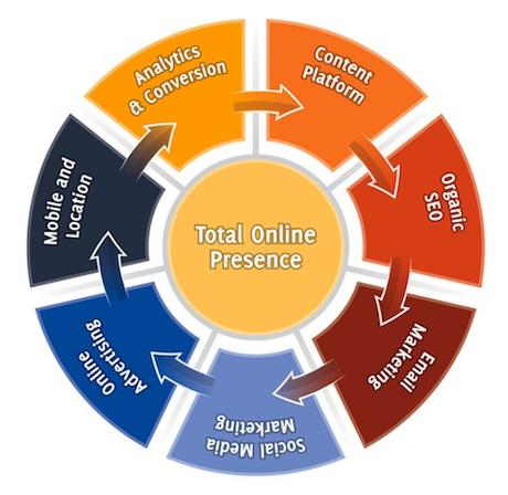 This fate is not inevitable, however. 7 Essential Stages of Building a Total Online Presence