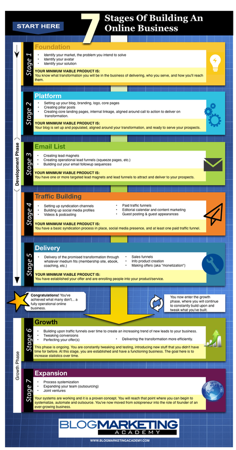 Overview of all products overview of hubspot's free tools marketing automation software. The 7 Stages of Building An Online Business [Infographic ...
