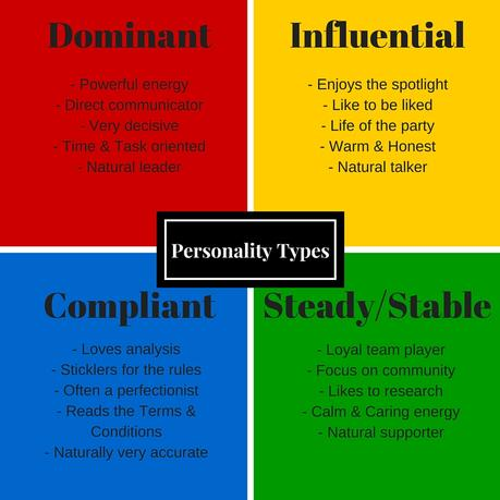 Sole proprietorship a sole proprietorship (also known as individual entrepreneurship, sole trader, or proprietorship) is a type of an unincorporated entity that is owned only. Understanding the four DISC Personality Types | Your ...