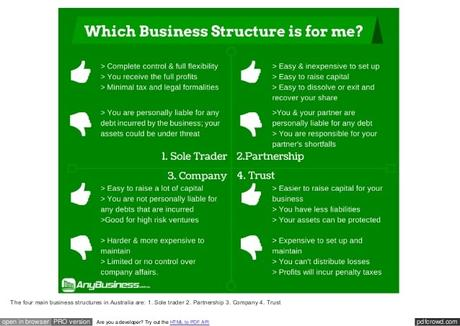 It also includes service rendering. The 4 main types of business structure and how you'll know ...