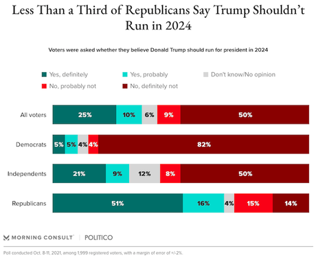 Most Republicans Want Trump In 2024 - Most Others Don't