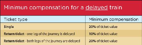 Train delay compensation table