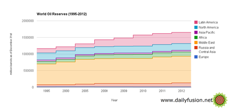 World oil reserves by region, 1995-2012 (Source: <a href=