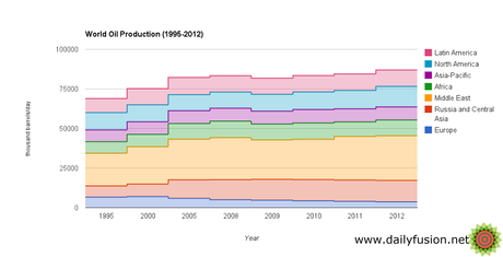 World crude and non conventional oil, natural gas liquids production, 1995-2012 (Source: World Oil and Gas Review by Eni)