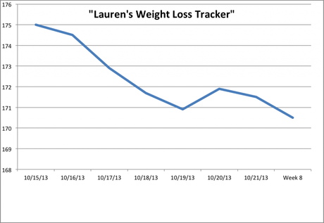 Lauren week 7 Weight Loss