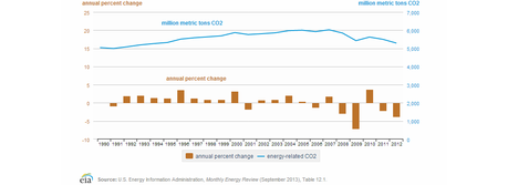 Energy-related carbon dioxide emissions, 1990-2012.