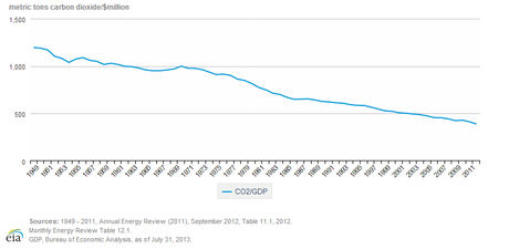 Carbon intensity of the U.S. economy, 1949-2012.
