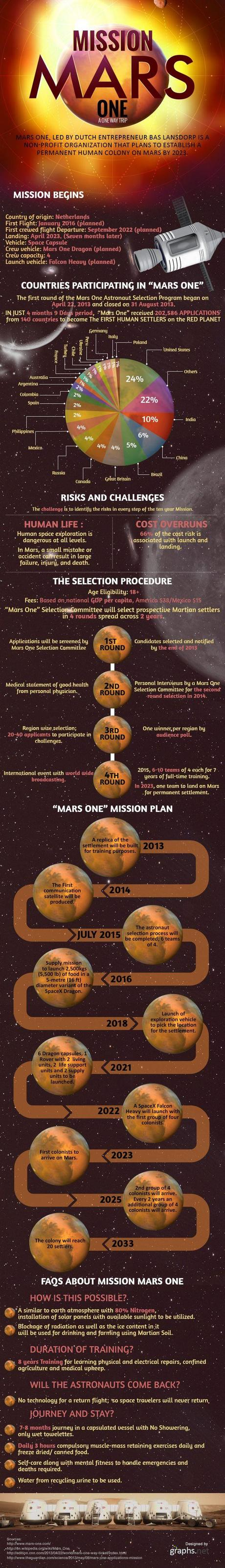 The One Way Trip Mission to Mars Detailed in Infographic ...