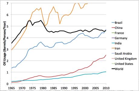 Per Capita Oil Consumption Around the World: Good News/Bad News