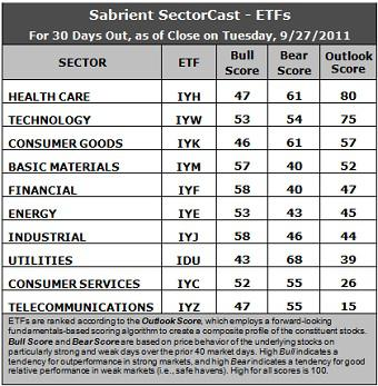 Sector Detector: Healthcare and Technology get cozy together
