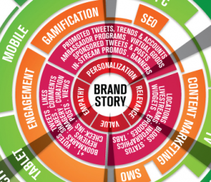 Brandsphere Infographic Lays 0ut Your Brand Revenue Stream