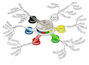 The Six Hats of Creative Communication