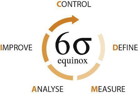 Lean Six Sigma Training Motorola Management For Everyday Use