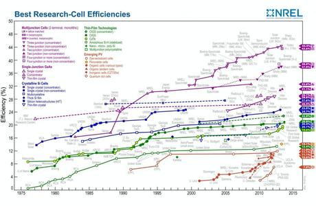 Solar Cell Efficiency Records Which Solar Cells Are
