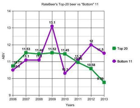 ratebeer_top_bottom_best_beers
