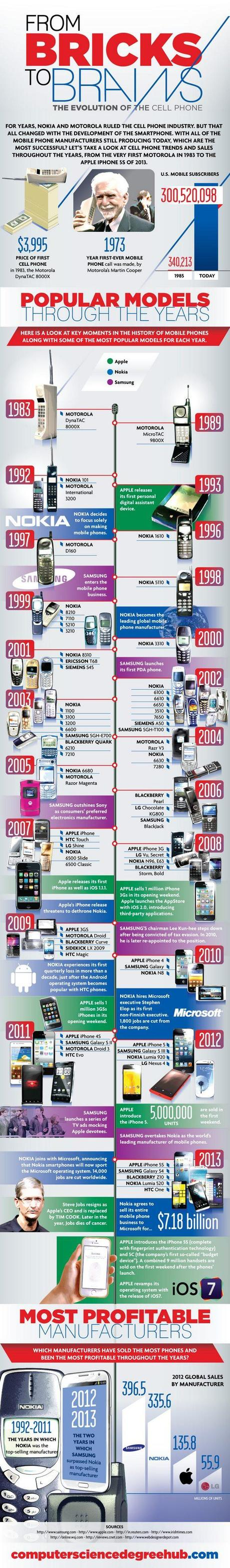 cell phone evolution essay Cell phones have become an extremely popular gadget used for daily living and, in most cases, have replaced landlines when it comes to communication.