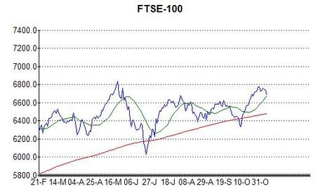 Chart of the FTSE-100 at 7th November 2013