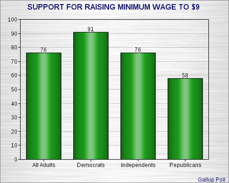 Majority Supports Raising Minimum Wage
