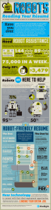 Robot Resume Infographic from Mashable.com