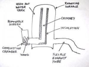 Rocket stove diagram by Rob Steves.
