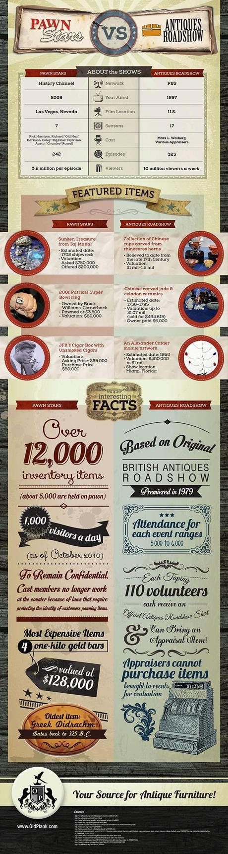 Comparative Overview of Pawn Stars vs Antique Roadshow