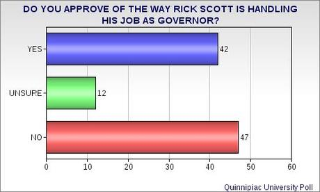 Florida's Scott Looking Like A 1-Term Governor