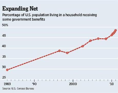 welfare dependence